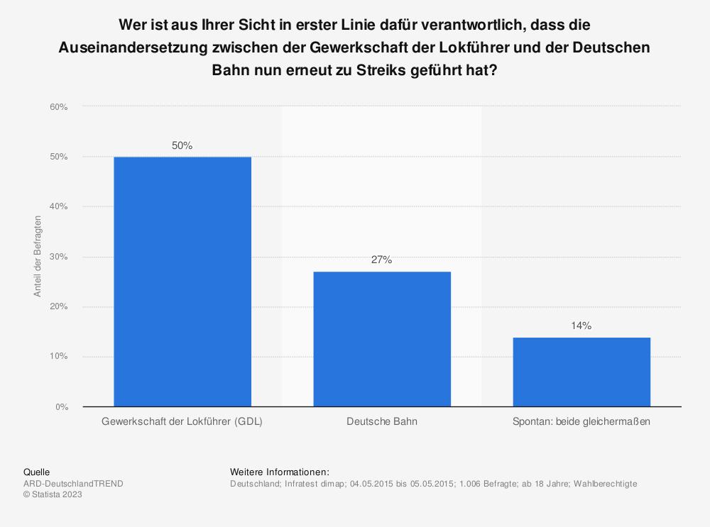 Statistik: Wer ist aus Ihrer Sicht in erster Linie dafür verantwortlich, dass die Auseinandersetzung zwischen der Gewerkschaft der Lokführer und der Deutschen Bahn nun erneut zu Streiks geführt hat? | Statista