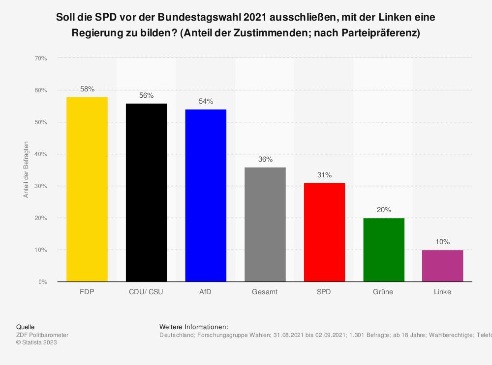 Statistik: Sollte die SPD zukünftig stärker mit der Linken zusammenarbeiten? | Statista