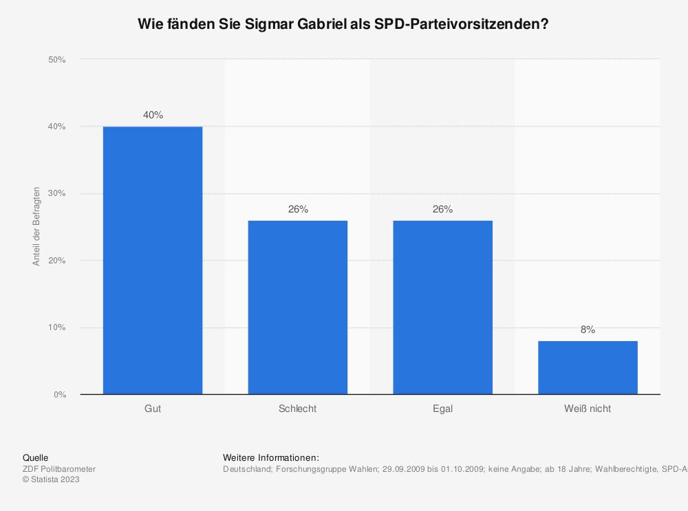 Statistik: Wie fänden Sie Sigmar Gabriel als SPD-Parteivorsitzenden? | Statista