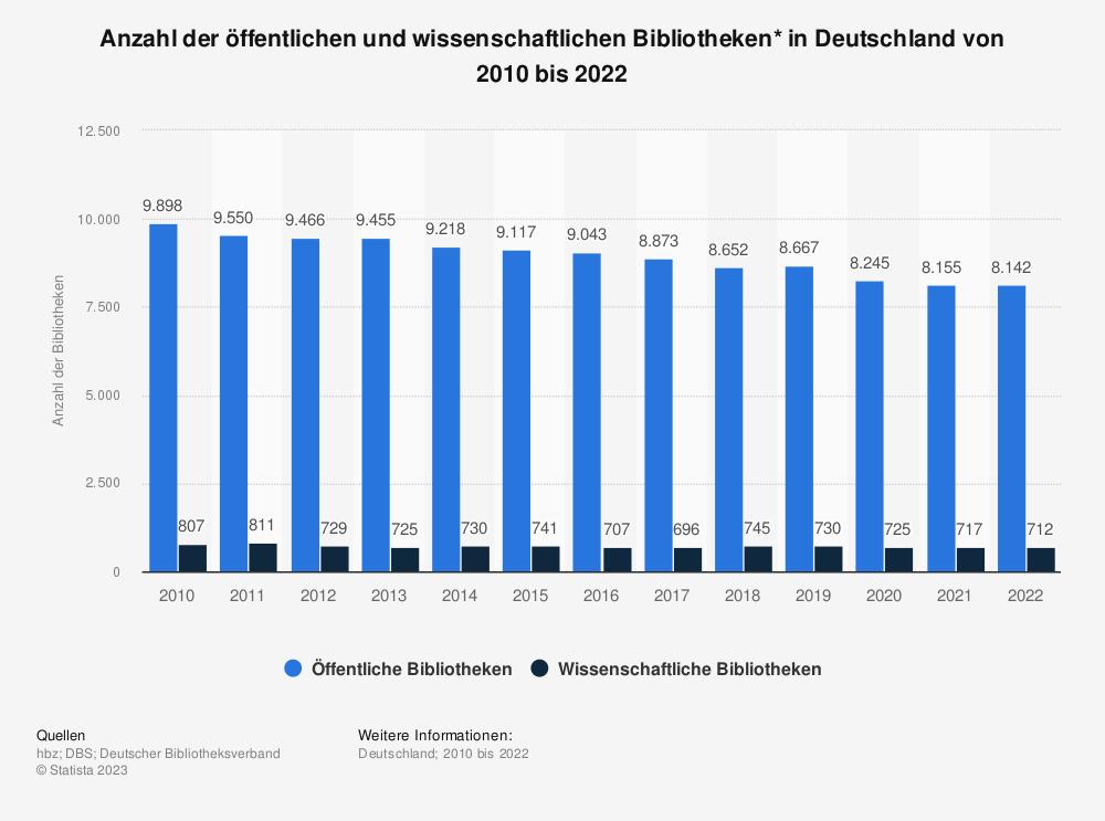 Statistik: Anzahl der öffentlichen und wissenschaftlichen Bibliotheken* in Deutschland von 2008 bis 2019 | Statista