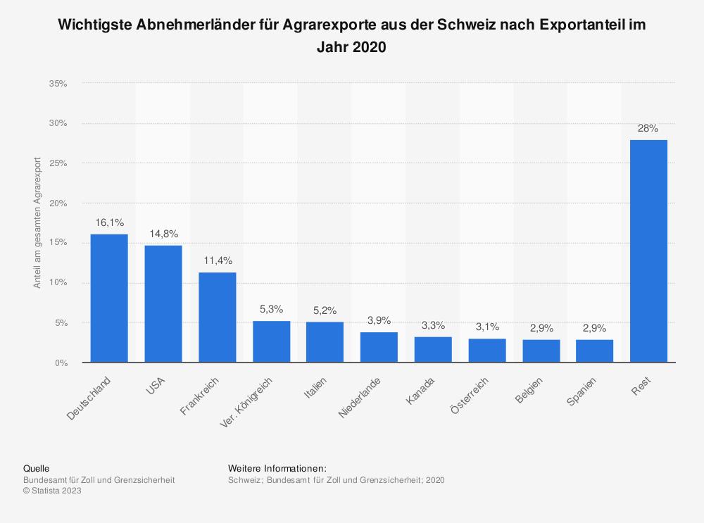 Statistik: Wichtigste Abnehmerländer für Agrarexporte aus der Schweiz nach Exportanteil im Jahr 2019 | Statista
