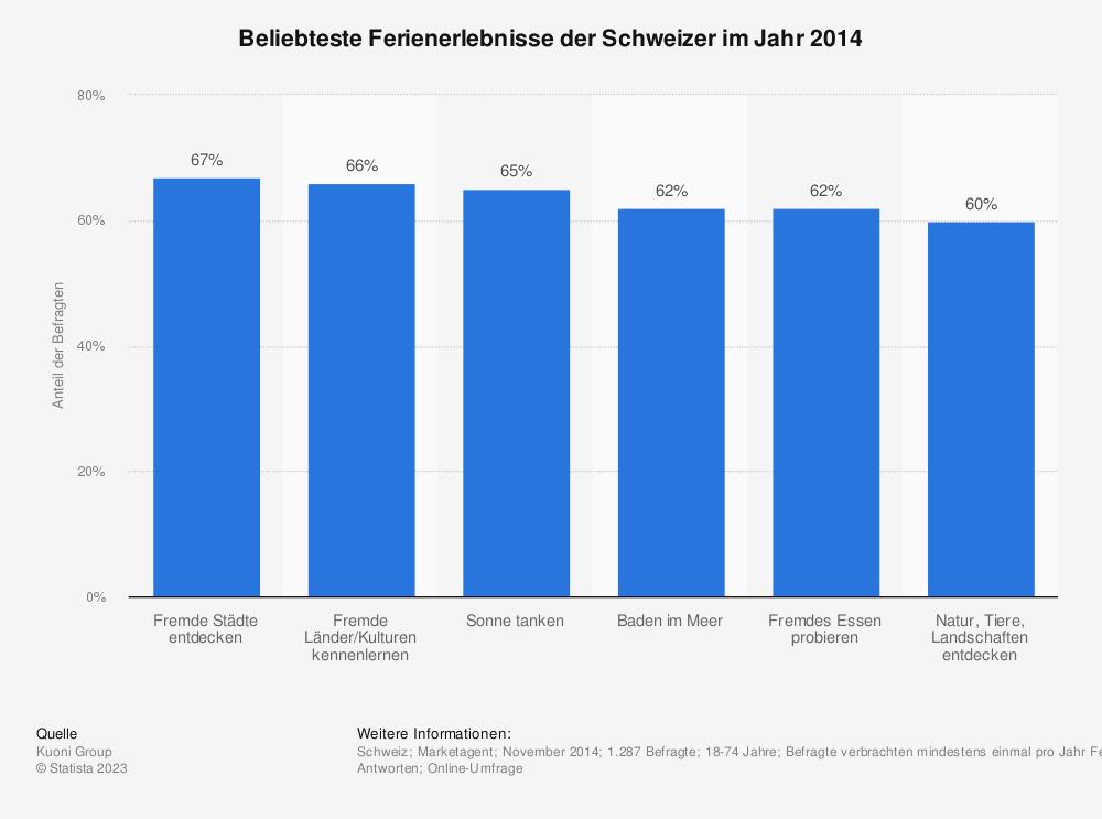 Statistik: Beliebteste Ferienerlebnisse der Schweizer im Jahr 2014 | Statista