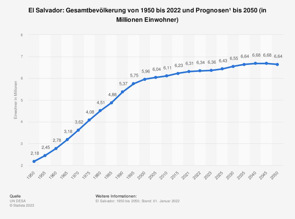 Statistik: El Salvador: Gesamtbevölkerung von 1980 bis 2018 und Prognosen bis 2025 (in Millionen Einwohner) | Statista