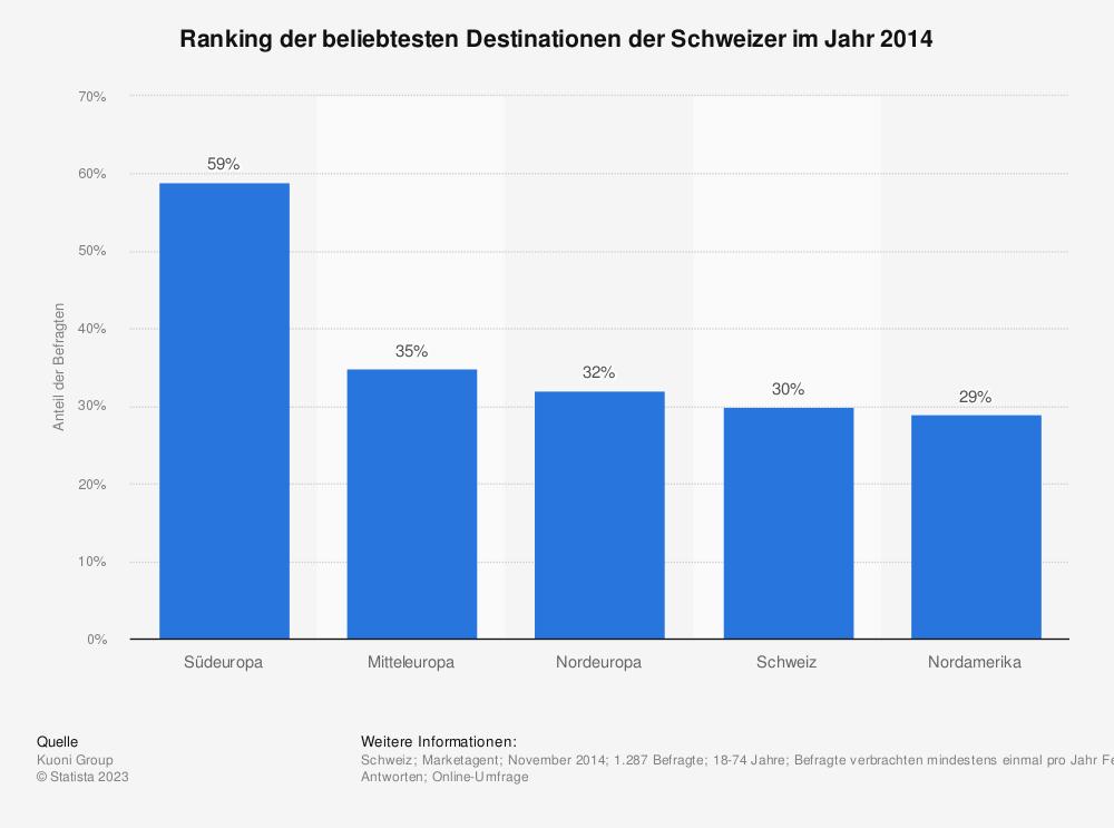 Statistik: Ranking der beliebtesten Destinationen der Schweizer im Jahr 2014 | Statista