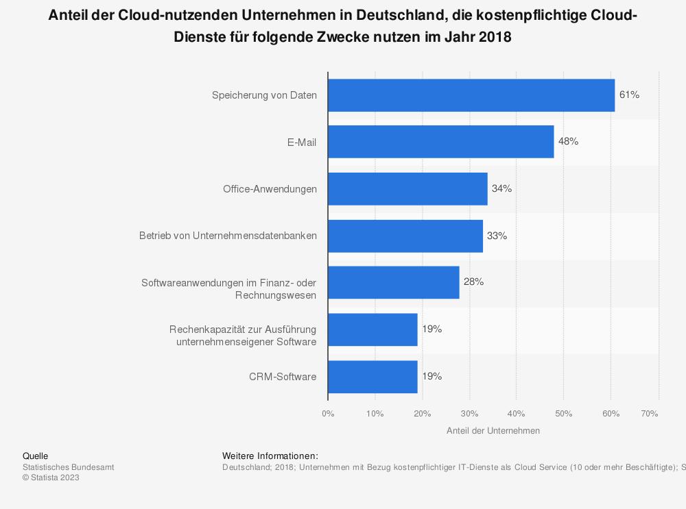 Statistik: Anteil der Cloud-nutzenden Unternehmen in Deutschland, die kostenpflichtige Cloud-Dienste für folgende Zwecke nutzen im Jahr 2018 | Statista
