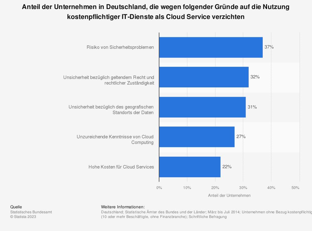 Statistik: Anteil der Unternehmen in Deutschland, die wegen folgender Gründe auf die Nutzung kostenpflichtiger IT-Dienste als Cloud Service verzichten | Statista