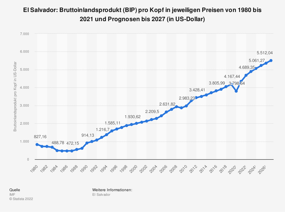 Statistik: El Salvador: Bruttoinlandsprodukt (BIP) pro Kopf in jeweiligen Preisen von 2008 bis 2018 (in US-Dollar) | Statista