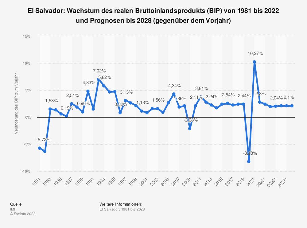 Statistik: El Salvador: Wachstum des realen Bruttoinlandsprodukts (BIP) von 2008 bis 2018 (gegenüber dem Vorjahr) | Statista