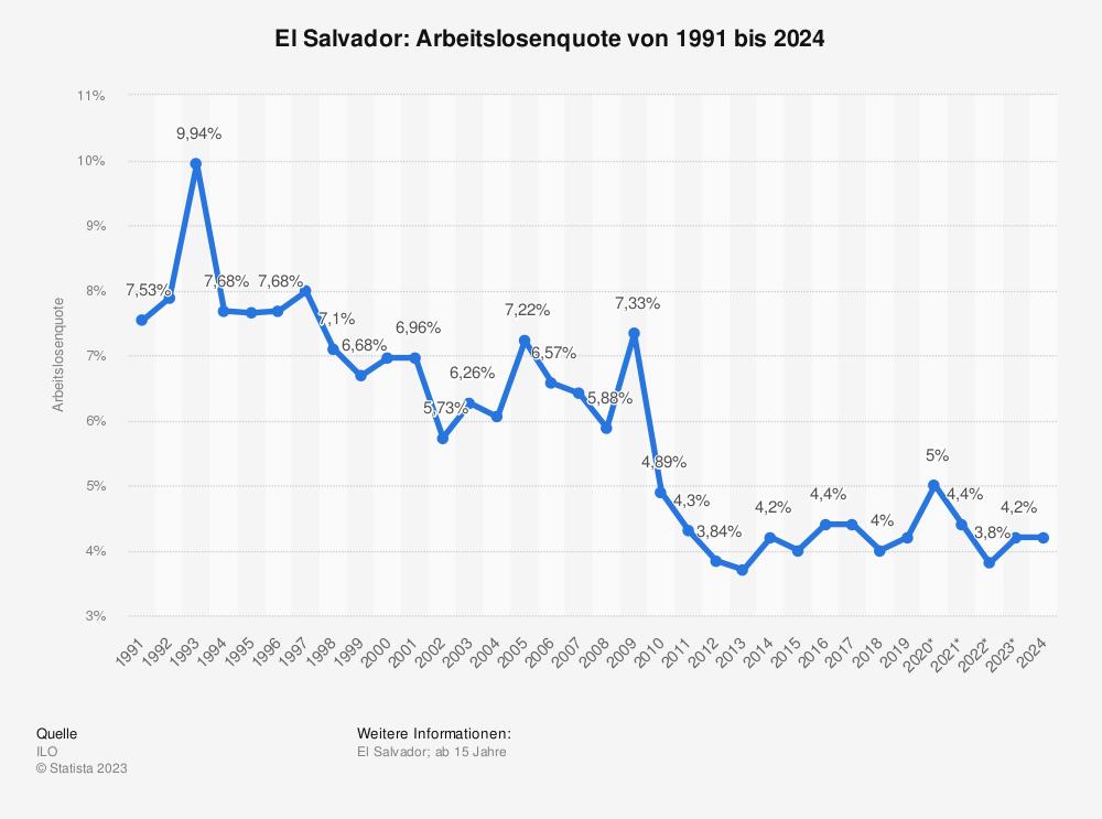 Statistik: El Salvador: Arbeitslosenquote von 2008 bis 2018 | Statista
