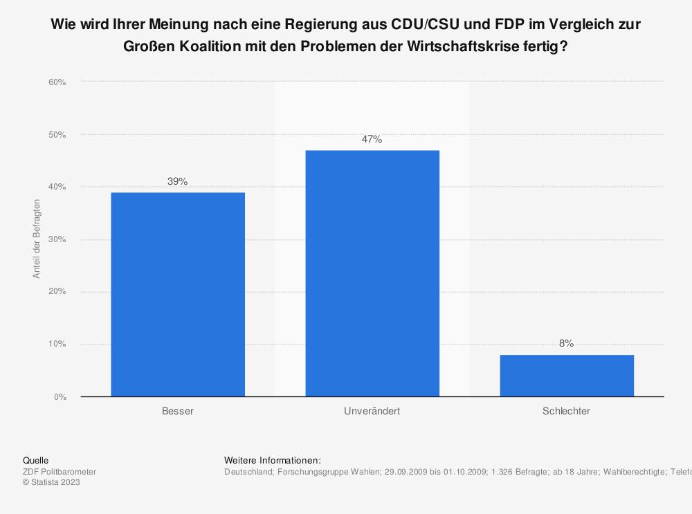 Statistik: Wie wird Ihrer Meinung nach eine Regierung aus CDU/CSU und FDP im Vergleich zur Großen Koalition mit den Problemen der Wirtschaftskrise fertig? | Statista