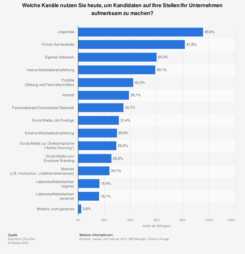 Statistik: Welche Kanäle nutzen Sie heute, um Kandidaten auf Ihre Stellen/Ihr Unternehmen aufmerksam zu machen? | Statista