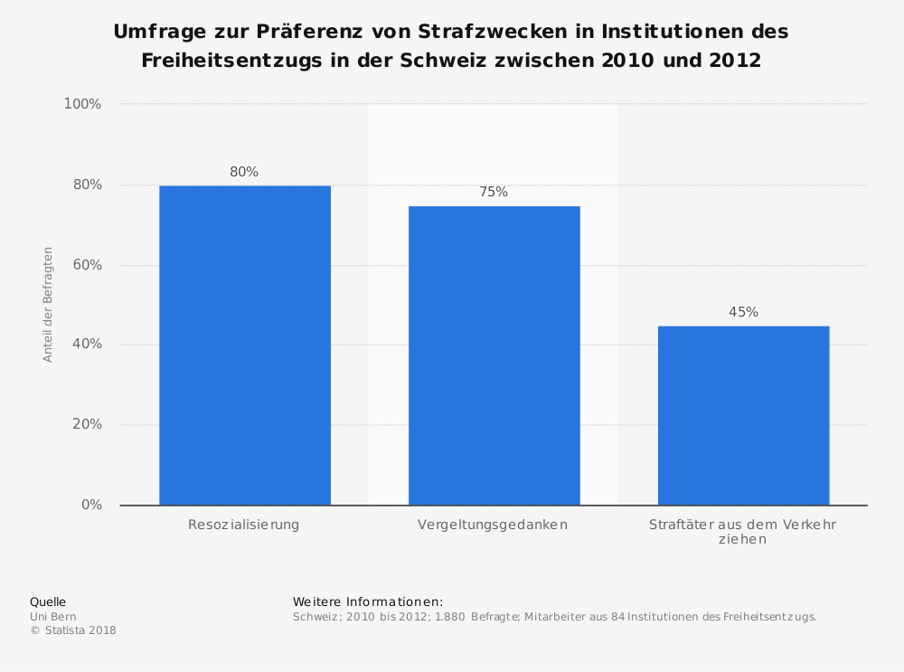 Statistik: Umfrage zur Präferenz von Strafzwecken in Institutionen des Freiheitsentzugs in der Schweiz zwischen 2010 und 2012 | Statista