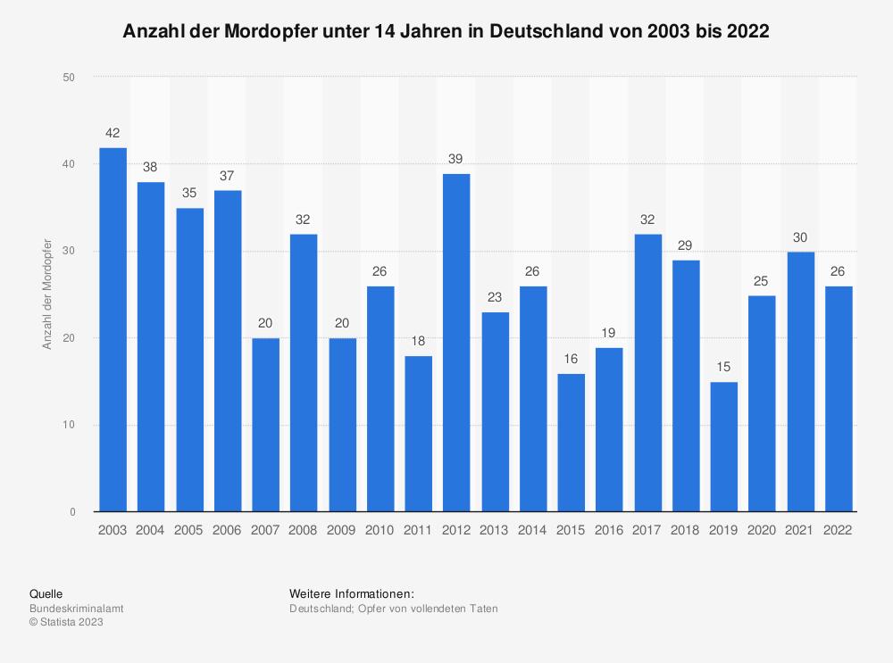 Statistik: Anzahl der Mordopfer unter 14 Jahren in Deutschland von 2000 bis 2018 | Statista