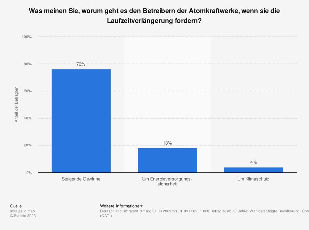 Statistik: Was meinen Sie, worum geht es den Betreibern der Atomkraftwerke, wenn sie die Laufzeitverlängerung fordern? | Statista