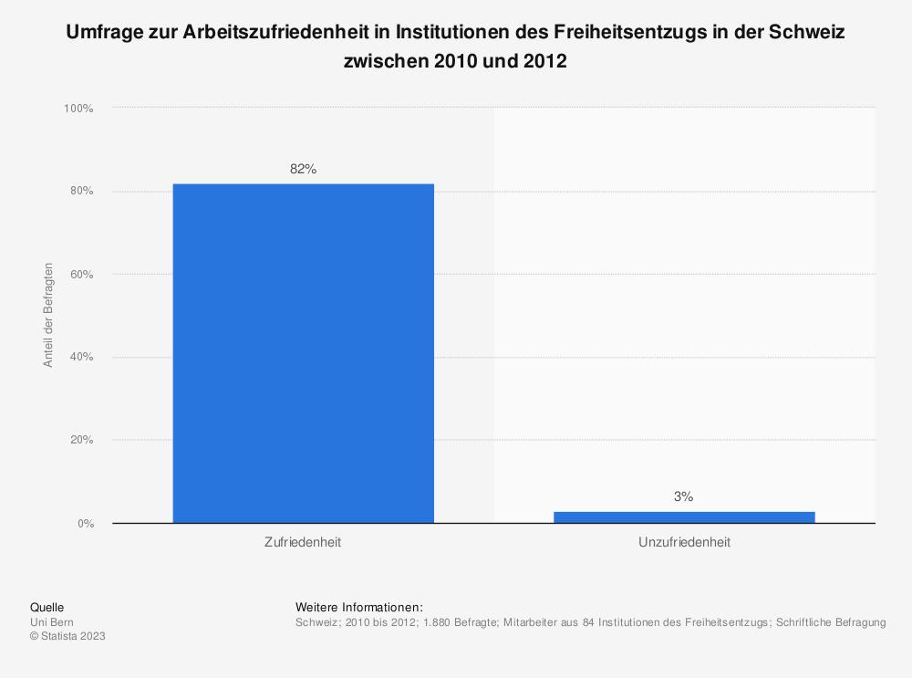 Statistik: Umfrage zur Arbeitszufriedenheit in Institutionen des Freiheitsentzugs in der Schweiz zwischen 2010 und 2012 | Statista