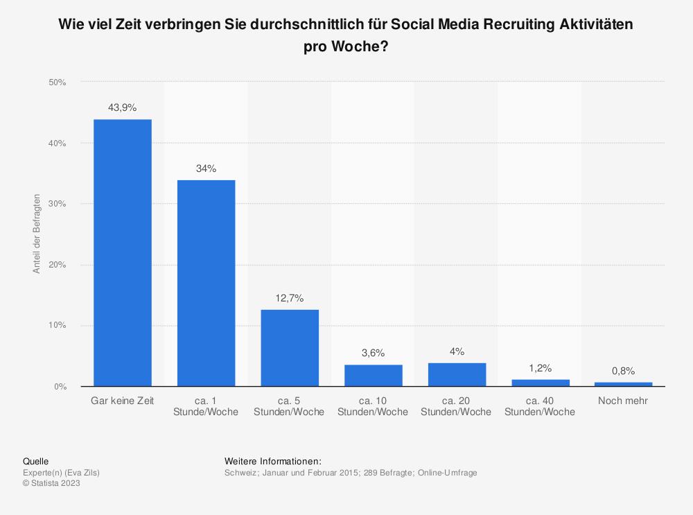 Statistik: Wie viel Zeit verbringen Sie durchschnittlich für Social Media Recruiting Aktivitäten pro Woche? | Statista