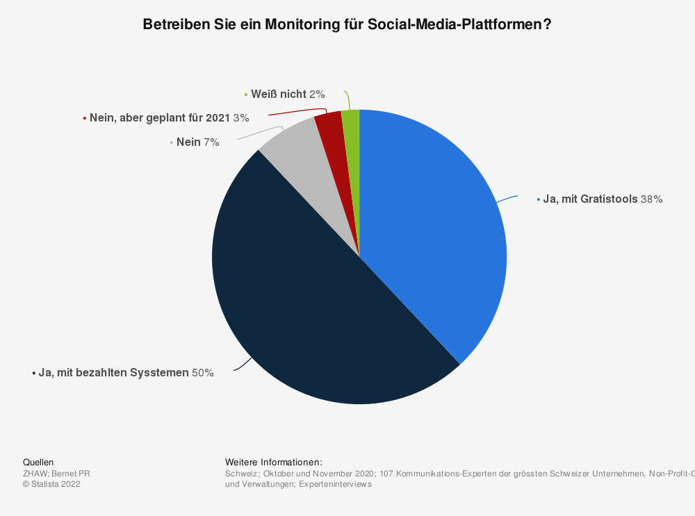 Statistik: Betreiben Sie ein Monitoring für Social-Media-Plattformen? | Statista