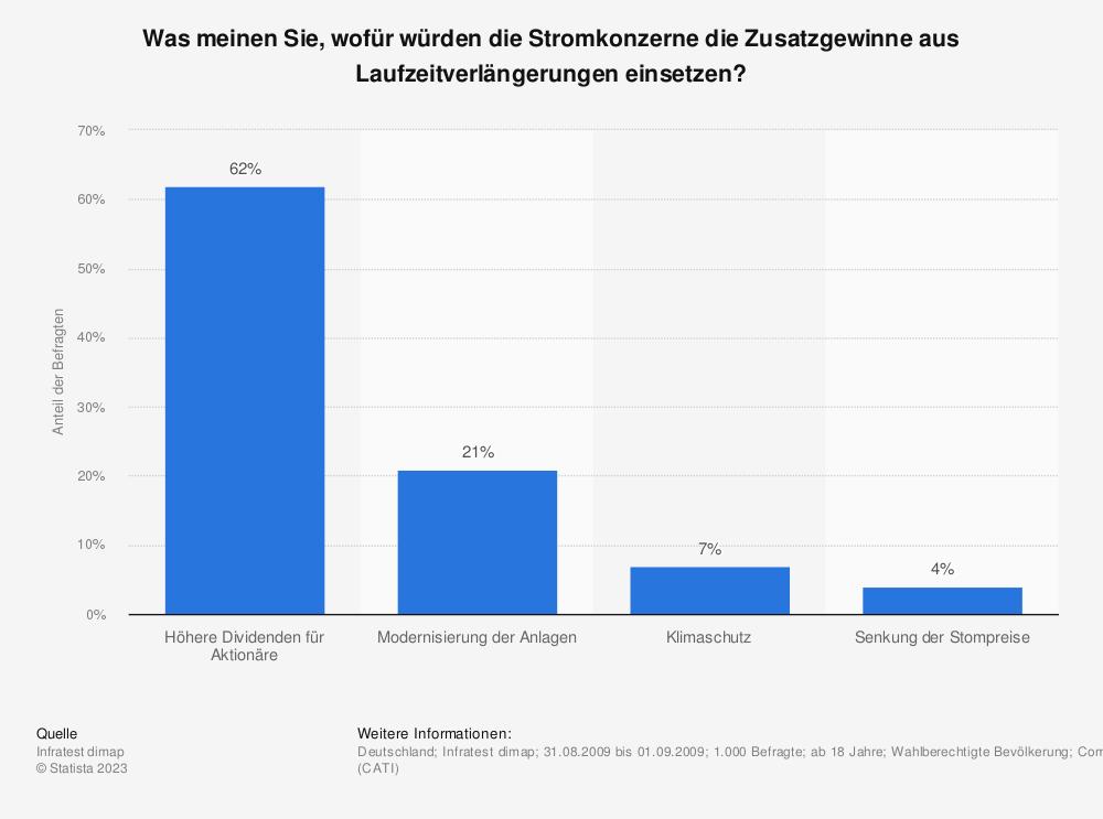 Statistik: Was meinen Sie, wofür würden die Stromkonzerne die Zusatzgewinne aus Laufzeitverlängerungen einsetzen? | Statista
