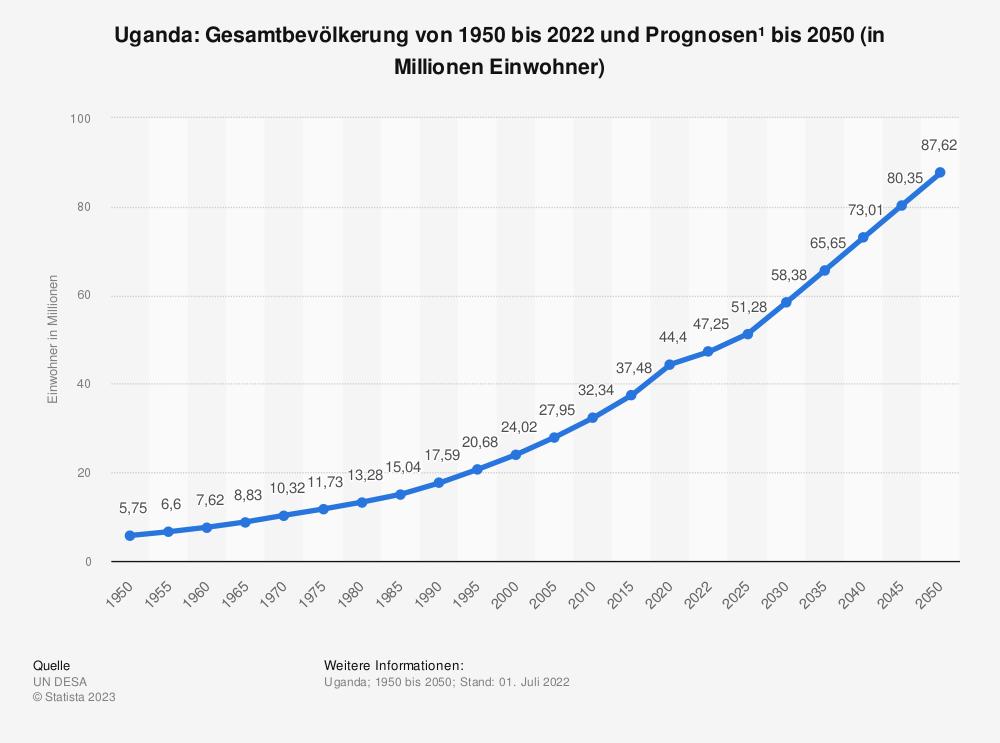 Statistik: Uganda: Gesamtbevölkerung von 1980 bis 2018 und Prognosen bis 2024 (in Millionen Einwohner) | Statista