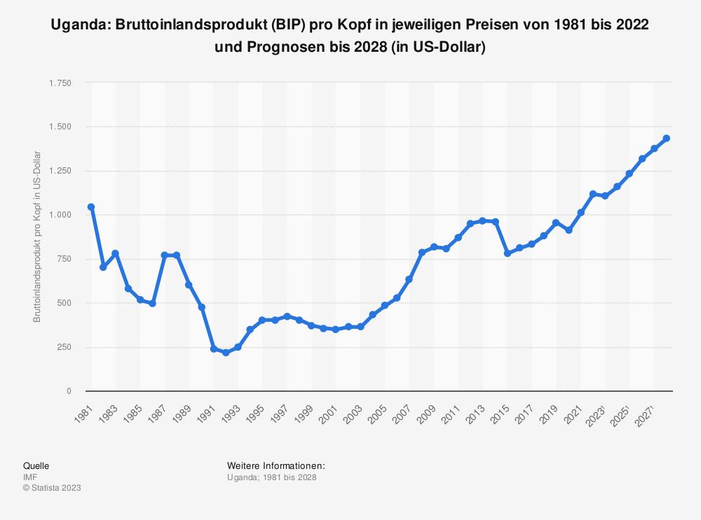Statistik: Uganda: Bruttoinlandsprodukt (BIP) pro Kopf in jeweiligen Preisen von 2008 bis 2018 (in US-Dollar) | Statista
