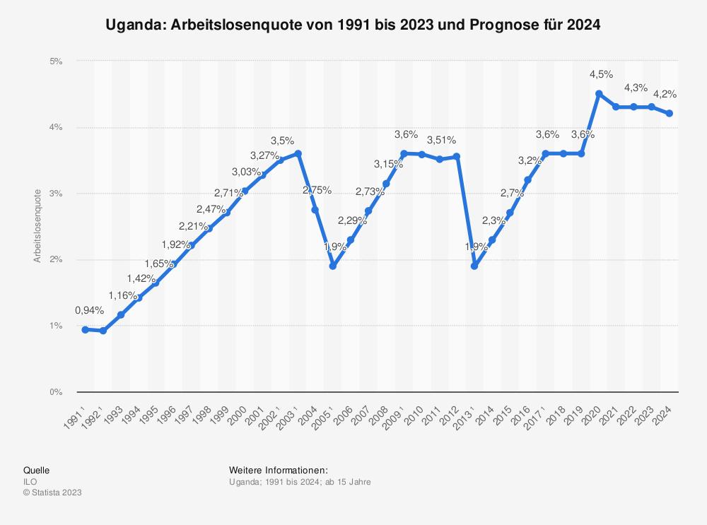 Statistik: Uganda: Arbeitslosenquote von bis 1991 bis 2024 | Statista