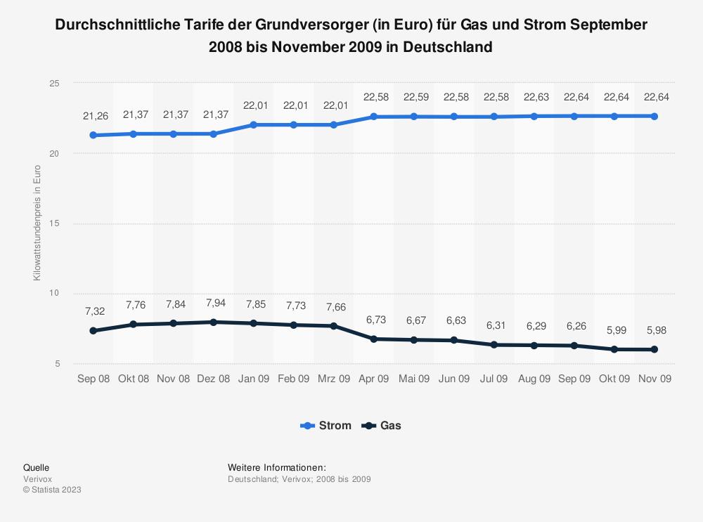 Statistik: Durchschnittliche Tarife der Grundversorger (in Euro) für Gas und Strom September 2008 bis November 2009 in Deutschland | Statista