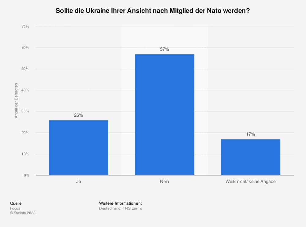 Statistik: Sollte die Ukraine Ihrer Ansicht nach Mitglied der Nato werden? | Statista