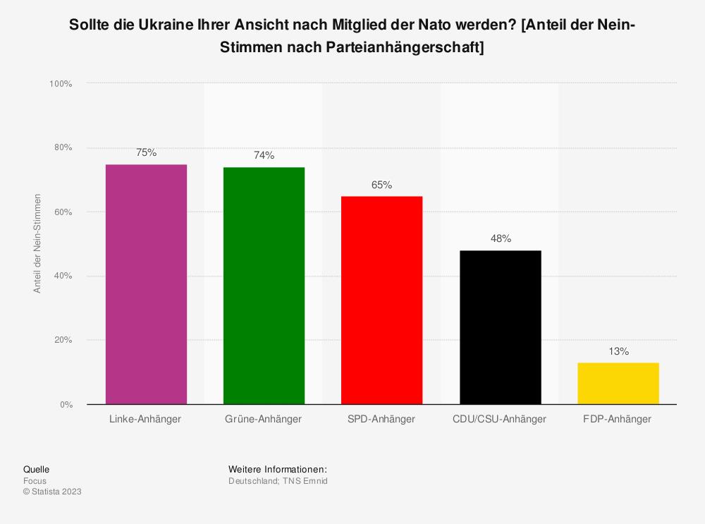 Statistik: Sollte die Ukraine Ihrer Ansicht nach Mitglied der Nato werden? [Anteil der Nein-Stimmen nach Parteianhängerschaft] | Statista