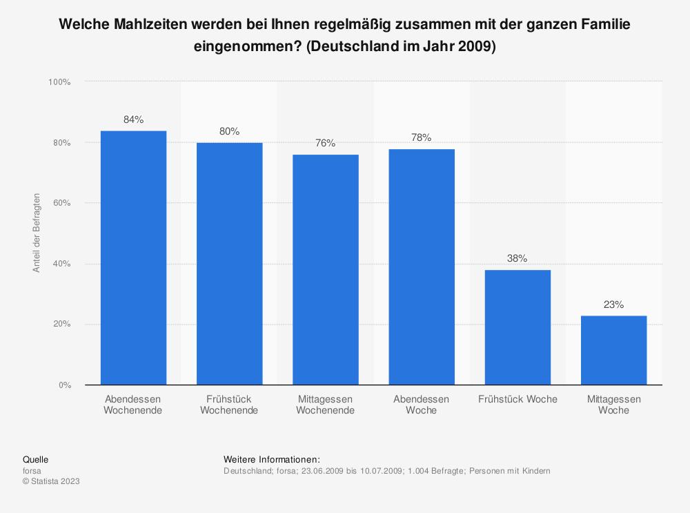 Statistik: Welche Mahlzeiten werden bei Ihnen regelmäßig zusammen mit der ganzen Familie eingenommen? (Deutschland im Jahr 2009) | Statista