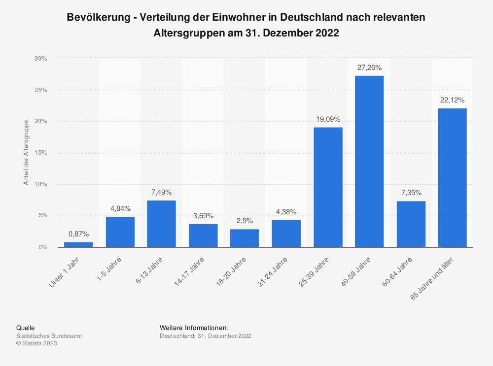 Statistik: Bevölkerung - Verteilung der Einwohner in Deutschland nach Altersgruppen am 31. Dezember 2017 | Statista