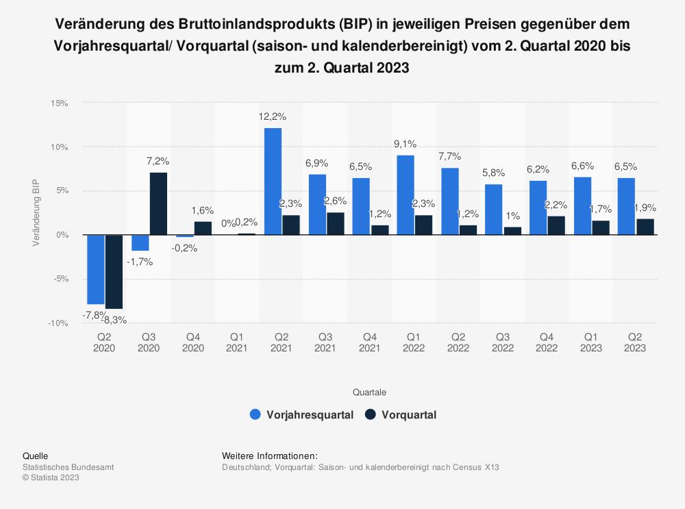 Statistik: Veränderung des Bruttoinlandsprodukts (BIP) in jeweiligen Preisen gegenüber dem Vorjahresquartal/ Vorquartal (kalender- und saisonbereinigt) vom 2. Quartal 2016 bis zum 2. Quartal 2019 | Statista