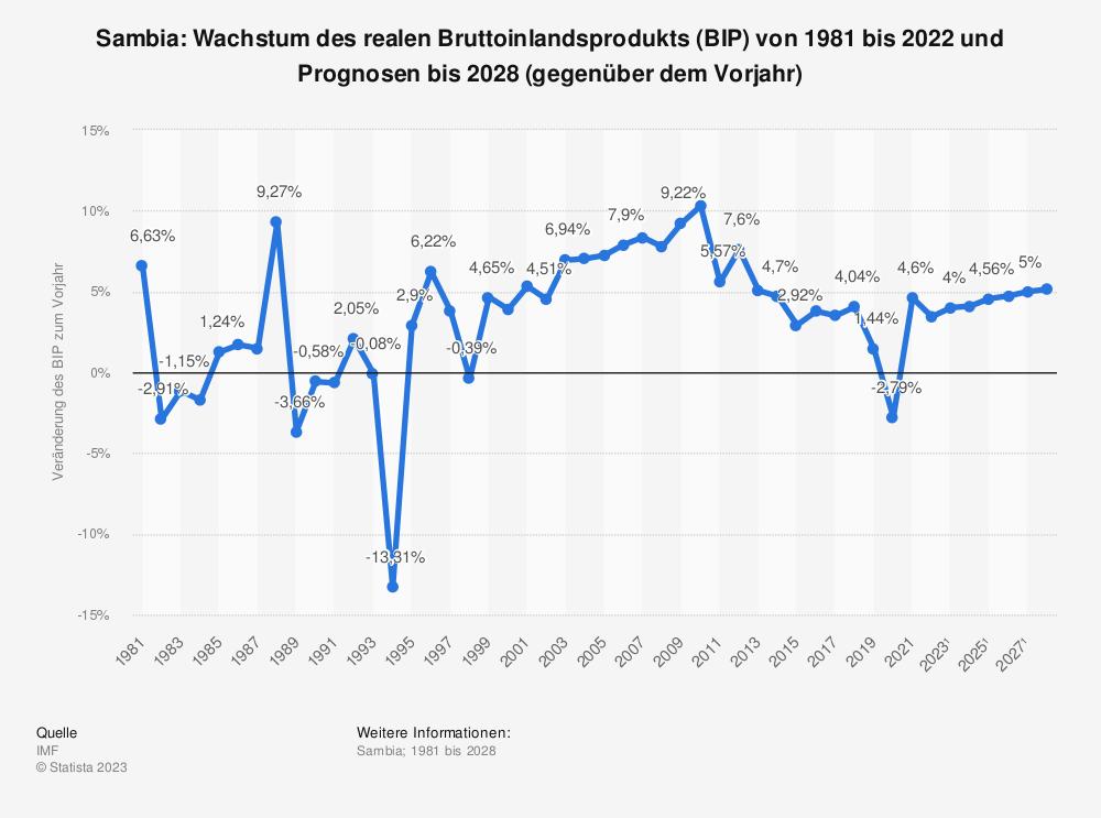 Statistik: Sambia: Wachstum des realen Bruttoinlandsprodukts (BIP) von 1980 bis 2018 und Prognosen bis 2021 (gegenüber dem Vorjahr) | Statista