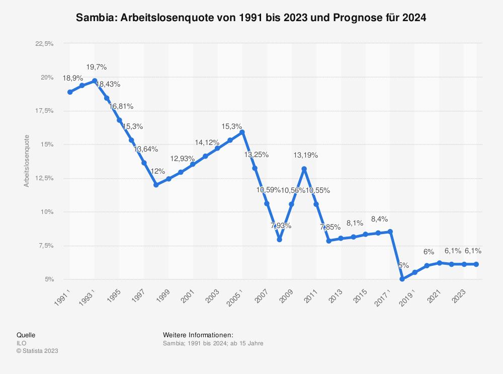 Statistik: Sambia: Arbeitslosenquote von 2008 bis 2018 | Statista