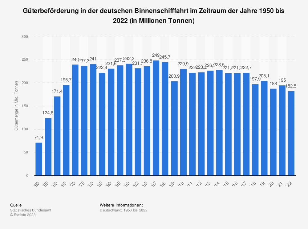 Statistik: Güterbeförderung in der deutschen Binnenschifffahrt im Zeitraum der Jahre 1950 bis 2018 (in Millionen Tonnen) | Statista