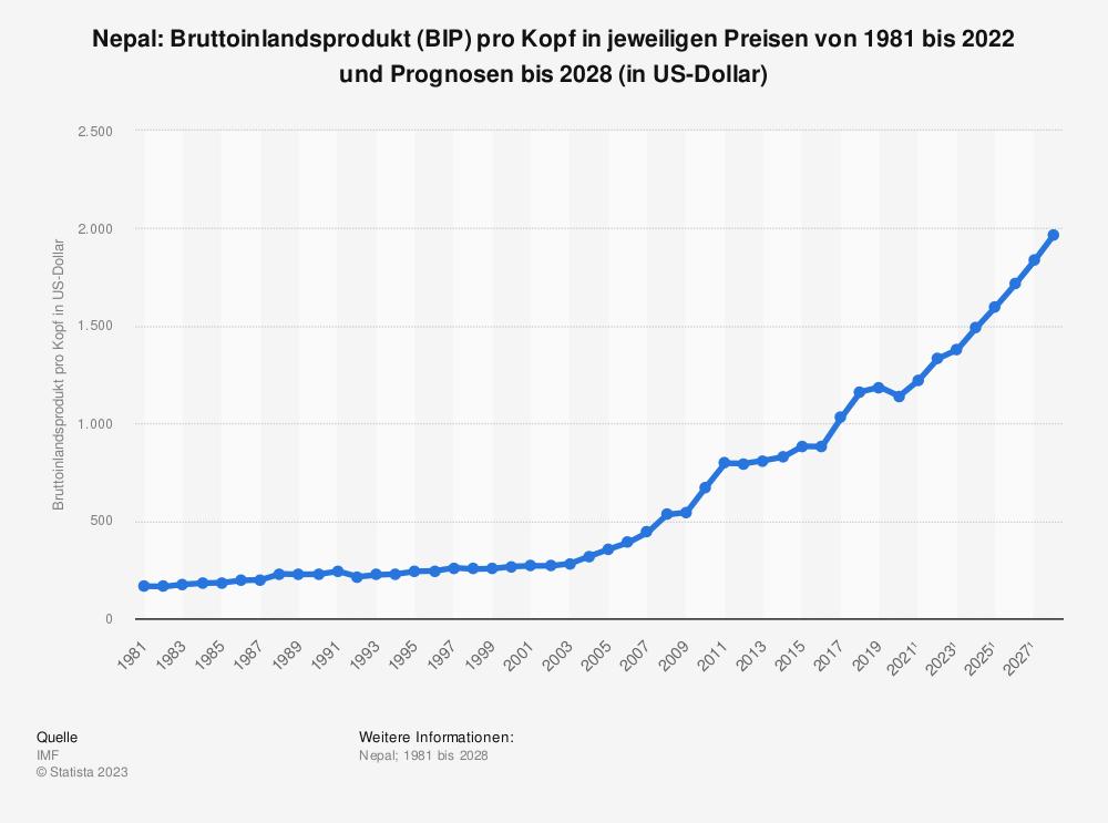 Statistik: Nepal: Bruttoinlandsprodukt (BIP) pro Kopf in jeweiligen Preisen von 1980 bis 2018 und Prognosen bis 2026 (in US-Dollar) | Statista