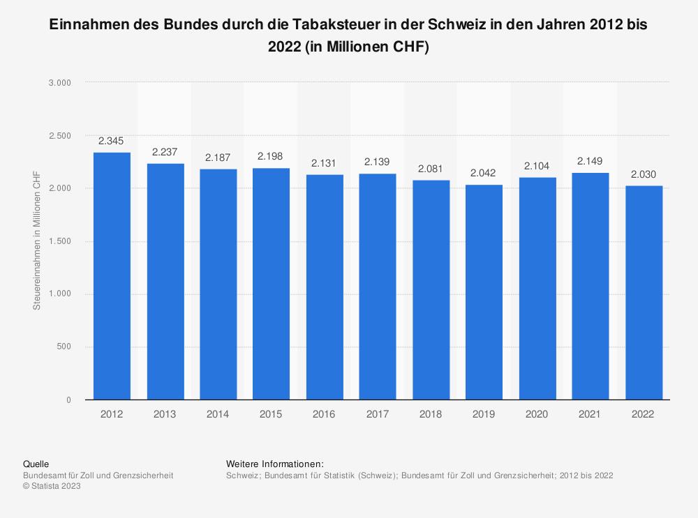 Statistik: Einnahmen des Bundes durch die Tabaksteuer in der Schweiz in den Jahren 2009 bis 2019 (in Millionen CHF) | Statista