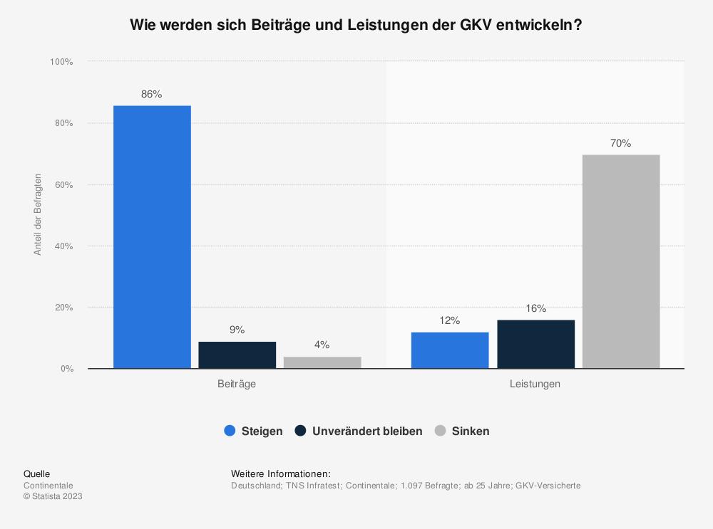 Statistik: Wie werden sich Beiträge und Leistungen der GKV entwickeln? | Statista