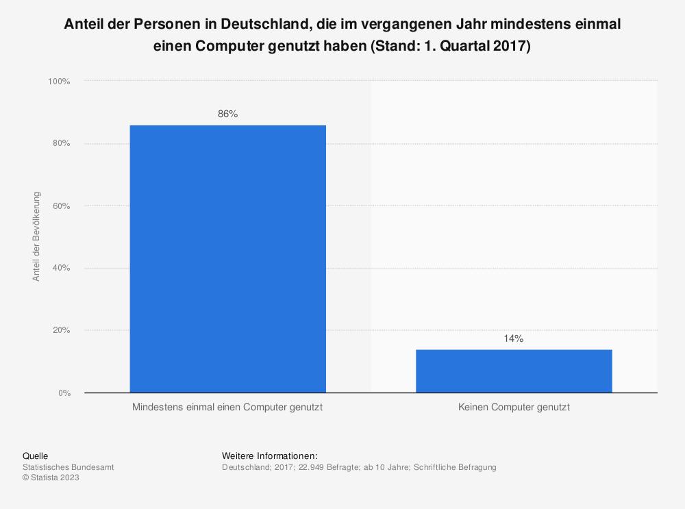 Statistik: Anteil der Personen in Deutschland, die im vergangenen Jahr mindestens einmal einen Computer genutzt haben (Stand: 1. Quartal 2017) | Statista