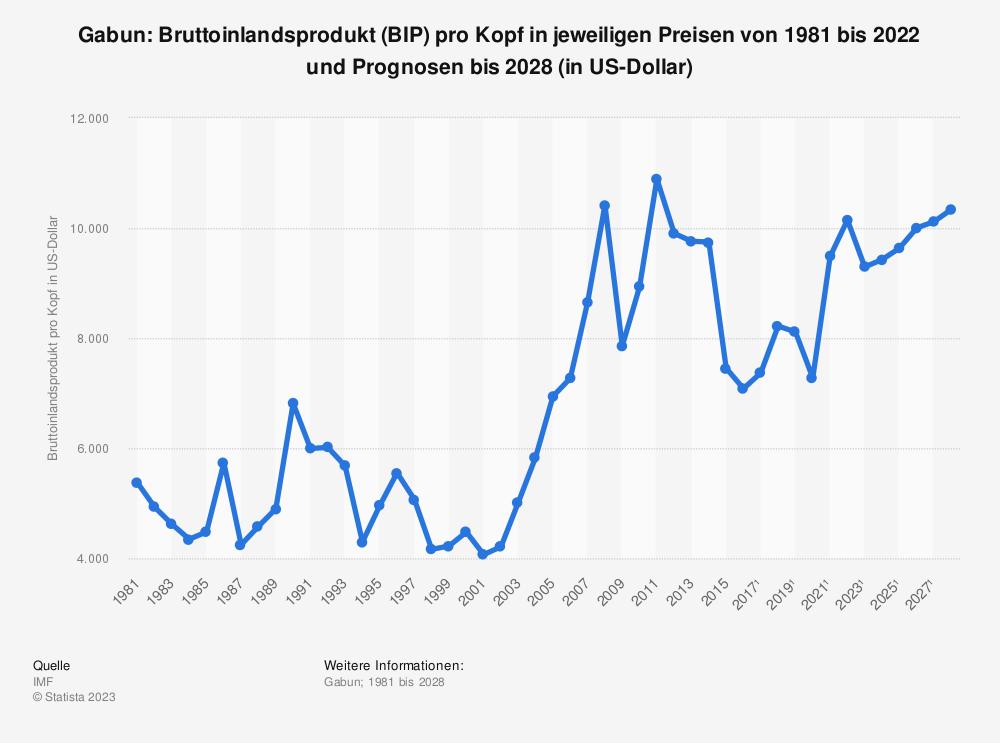 Statistik: Gabun: Bruttoinlandsprodukt (BIP) pro Kopf in jeweiligen Preisen von 1980 bis 2018 und Prognosen bis 2024 (in US-Dollar) | Statista