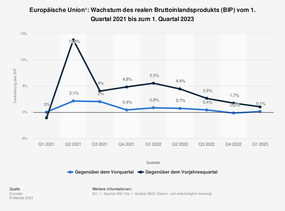 Statistik: Europäische Union: Wachstum des realen Bruttoinlandsprodukts (BIP) vom 2. Quartal 2017 bis zum 2. Quartal 2019 | Statista