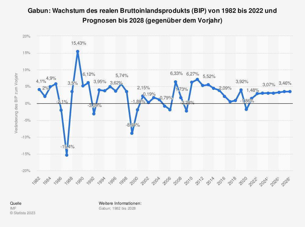 Statistik: Gabun: Wachstum des realen Bruttoinlandsprodukts (BIP) von 2008 bis 2018 (gegenüber dem Vorjahr) | Statista