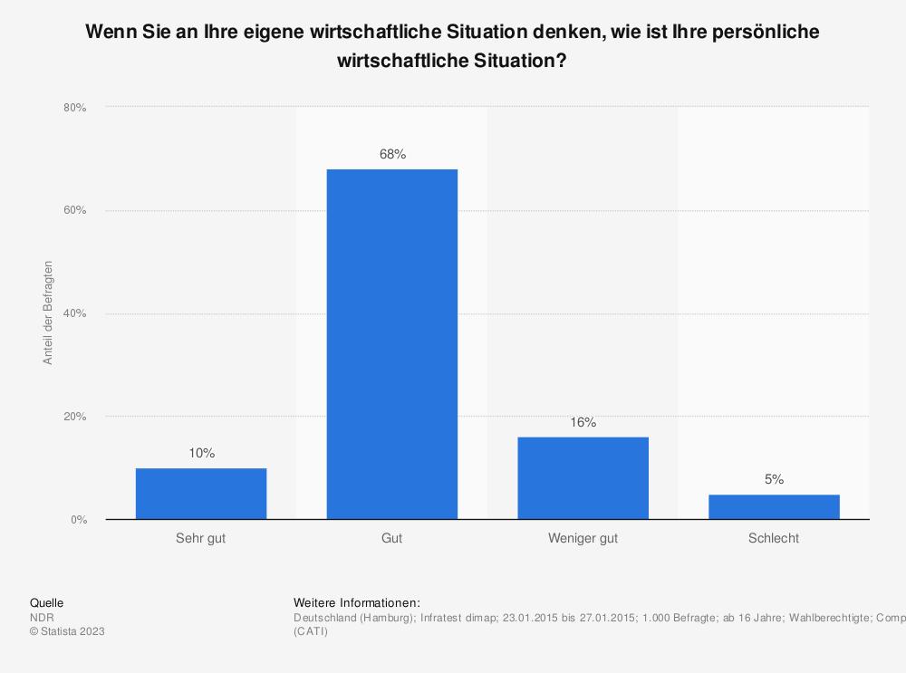 Statistik: Wenn Sie an Ihre eigene wirtschaftliche Situation denken, wie ist Ihre persönliche wirtschaftliche Situation? | Statista