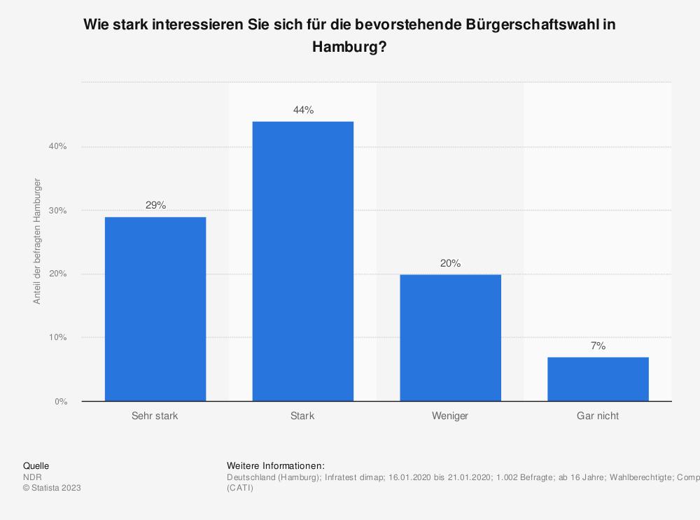 Statistik: Wie stark interessieren Sie sich für die bevorstehende Bürgerschaftswahl in Hamburg? | Statista