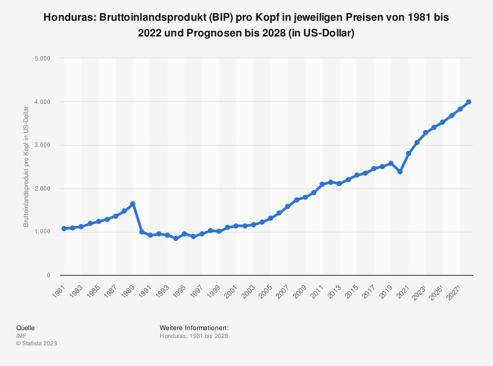 Statistik: Honduras: Bruttoinlandsprodukt (BIP) pro Kopf in jeweiligen Preisen von 2008 bis 2018 (in US-Dollar) | Statista