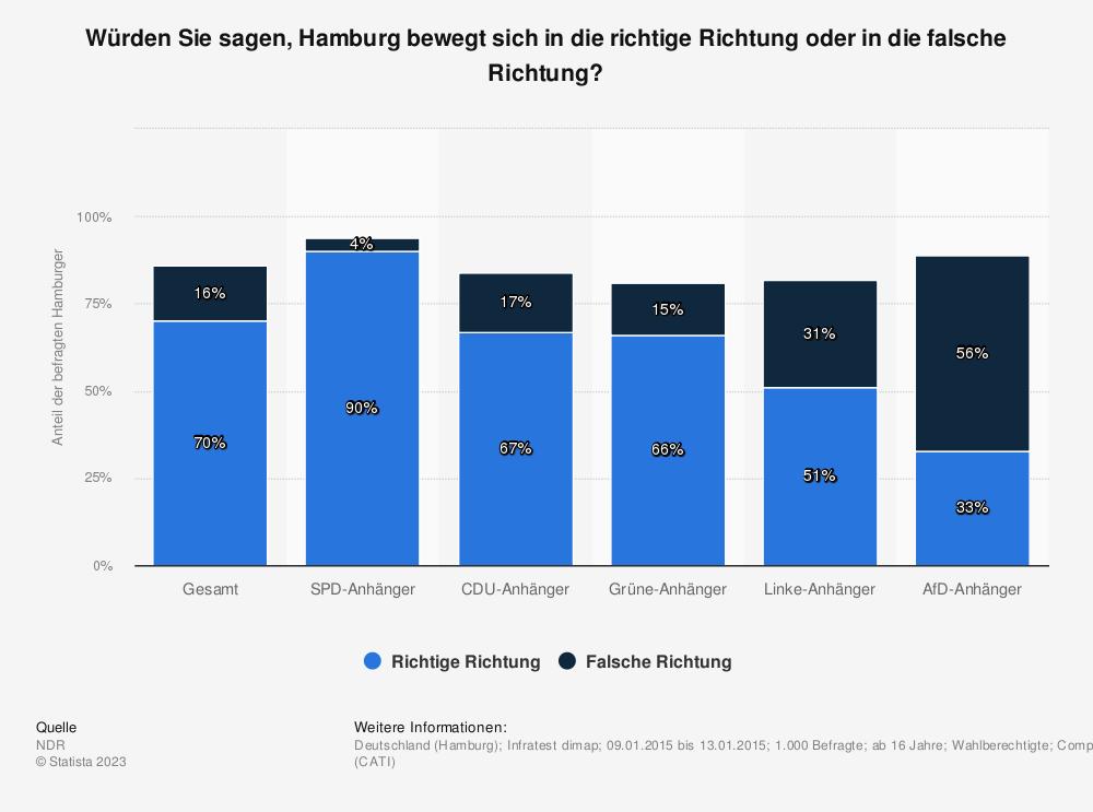 Statistik: Würden Sie sagen, Hamburg bewegt sich in die richtige Richtung oder in die falsche Richtung? | Statista
