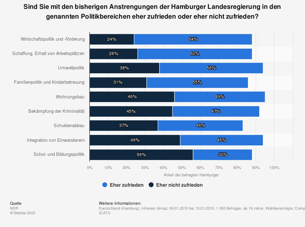 Statistik: Sind Sie mit den bisherigen Anstrengungen der Hamburger Landesregierung in den genannten Politikbereichen eher zufrieden oder eher nicht zufrieden? | Statista