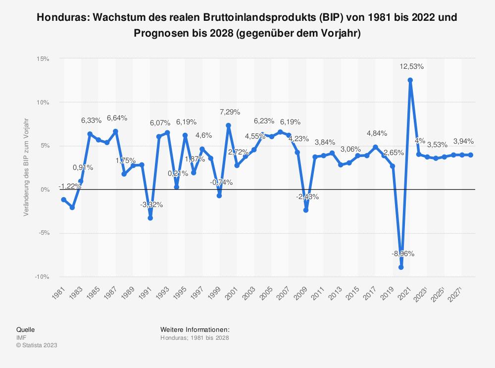Statistik: Honduras: Wachstum des realen Bruttoinlandsprodukts (BIP) von 1980 bis 2019 und Prognosen bis 2025 (gegenüber dem Vorjahr) | Statista