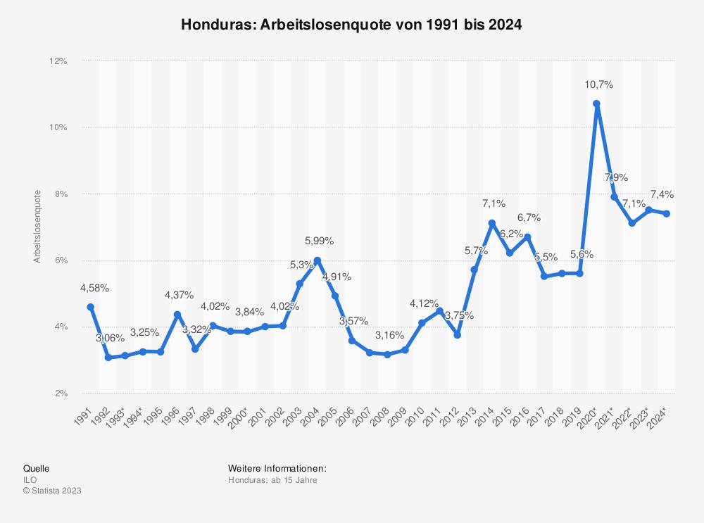 Statistik: Honduras: Arbeitslosenquote von 2008 bis 2018 | Statista