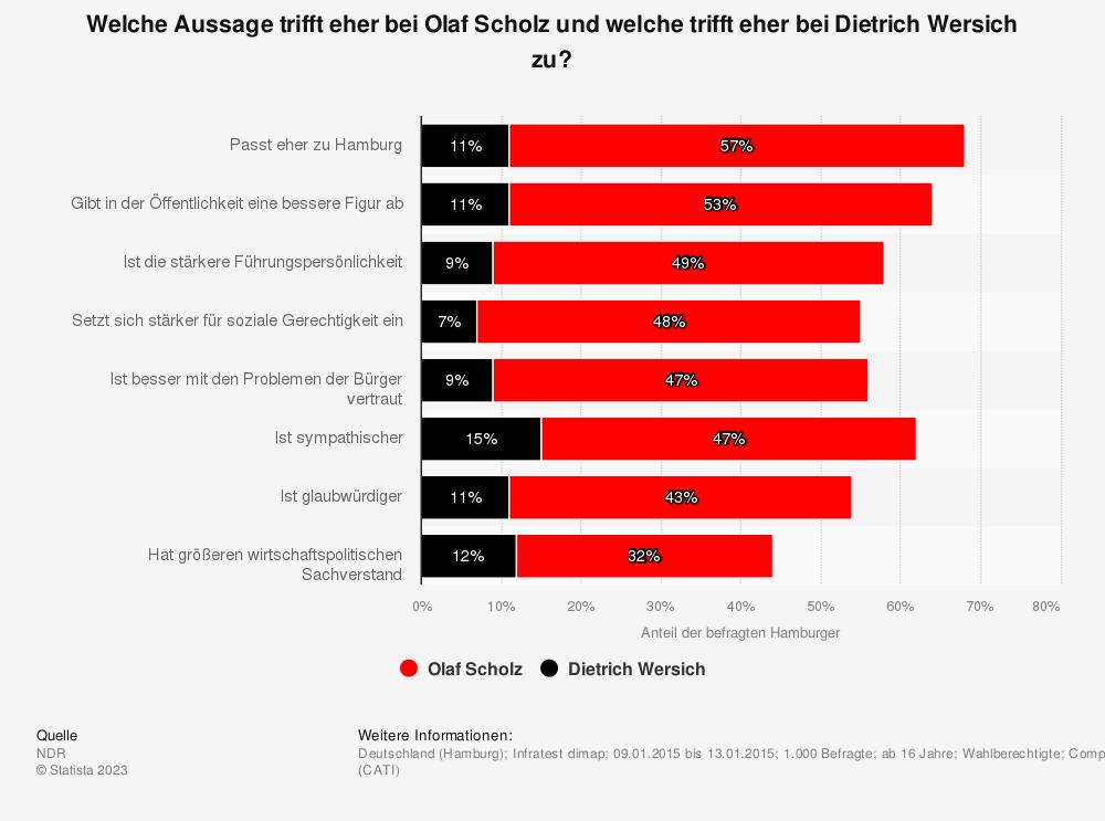 Statistik: Welche Aussage trifft eher bei Olaf Scholz und welche trifft eher bei Dietrich Wersich zu? | Statista