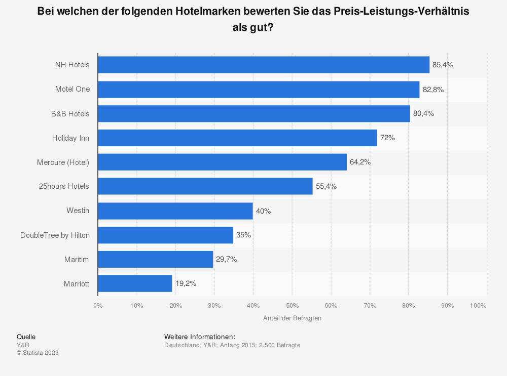 Statistik: Bei welchen der folgenden Hotelmarken bewerten Sie das Preis-Leistungs-Verhältnis als gut? | Statista